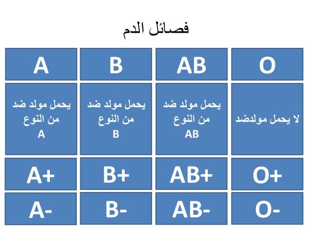 بالصور فصائل الدم والوراثة , معلومات تهمك عن فئات الدم 2362