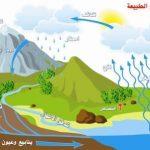 رسم دورة المياه في الطبيعة , اجمل رسم دورة المياه في الطبيعة