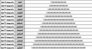 صورة مليار كم صفر , عدد غير متوقع