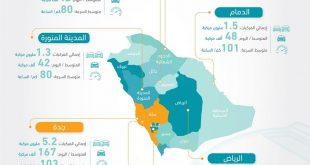 صورة اسماء مدن السعودية كلها, وعدد سكانها